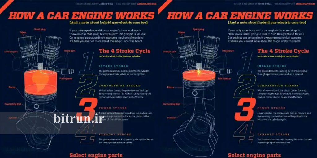 کمپرس موتور مرحله قدرت