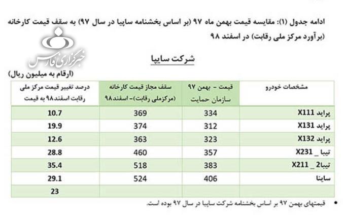 با چند روز تاخیر پس از اعلام فرمول قیمت گذاری خودرو در شورای رقابت، سرانجام قیمت جدید محصولات ایران خودرو و سایپا اعلام شد.