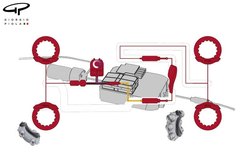 سیستم Brake by Wire در اتومبیل های فرمول یک