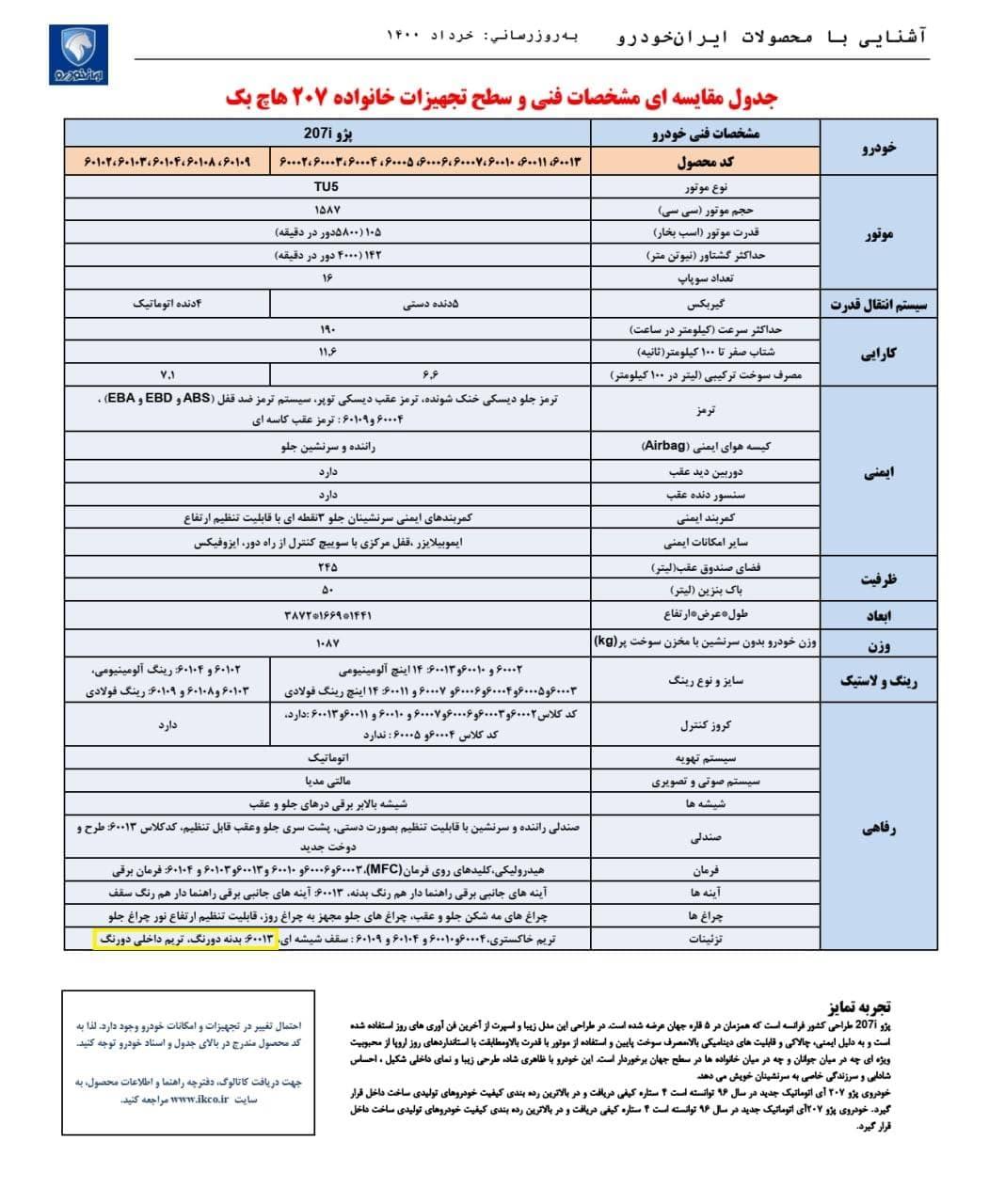 پژو ۲۰۷ دو رنگ در جدول مقایسه ای اعلام شده توسط ایران خودرو دیده شد