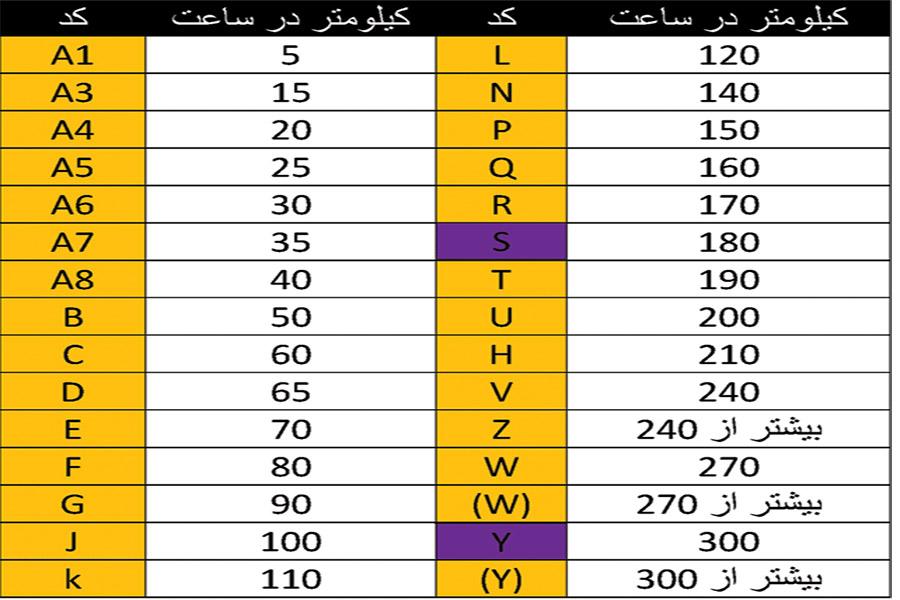 بررسی تایرهای ایرانی و خارجی