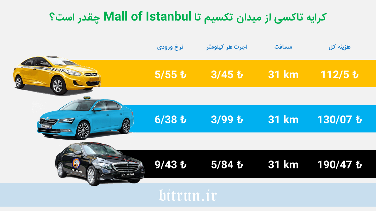 مقایسه نرخ تاکسی ها در استانبول